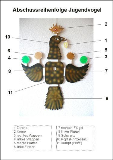 Abschussreihenfolge Jugendvogel